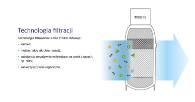 Screenshot 2021 04 16 Brita Mypure P1, Kompaktowy System Filtracji Wody Brita®